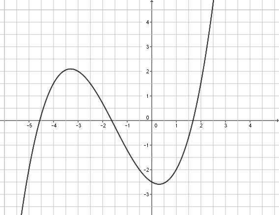 Les Fonctions Exercice corrigé de mathématique Seconde